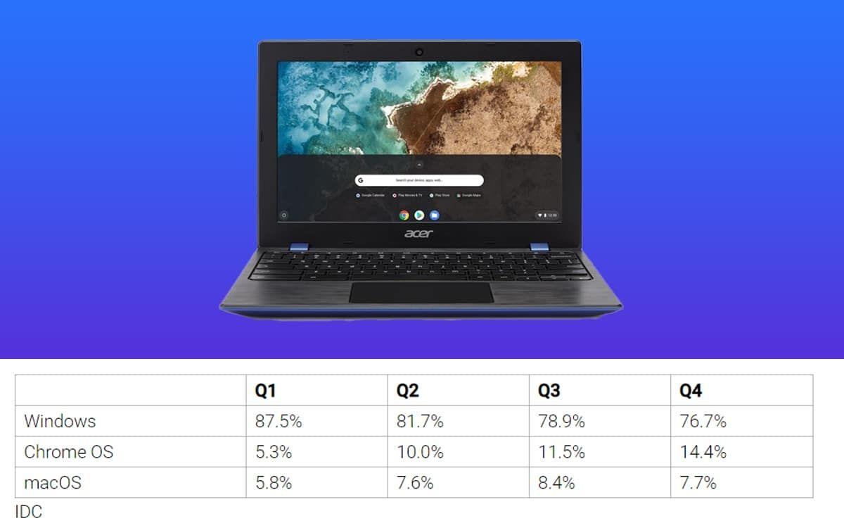 IDC Chromebooks