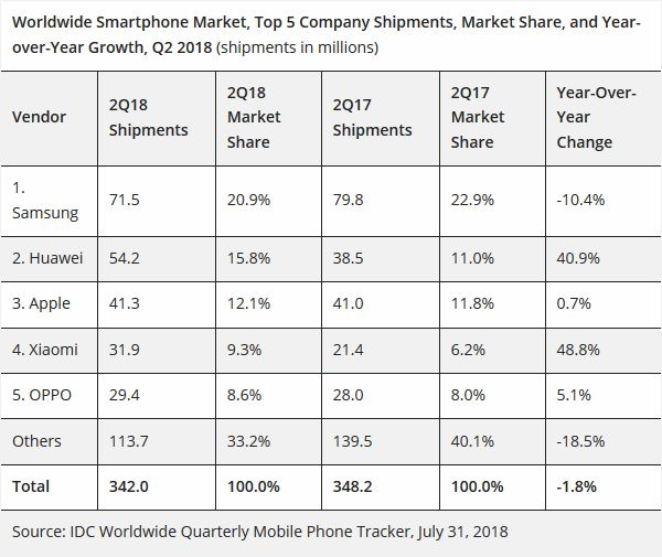 IDC-marche-smartphone-t2-2018