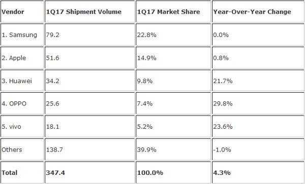 IDC-smartphones-ventes-T1-2017