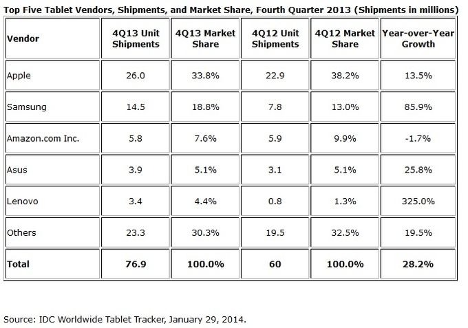 IDC tablettes Q4 2013