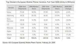 IDC Ventes mobiles Europe Ouest 2008