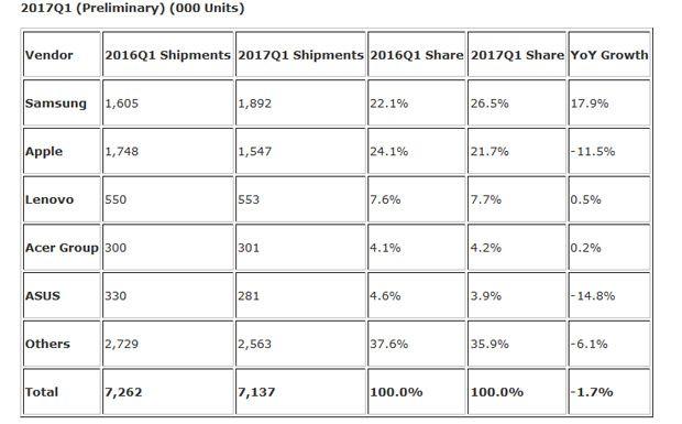 IDC ventes tablettes