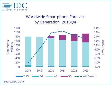 IDC volume smartphones 2019