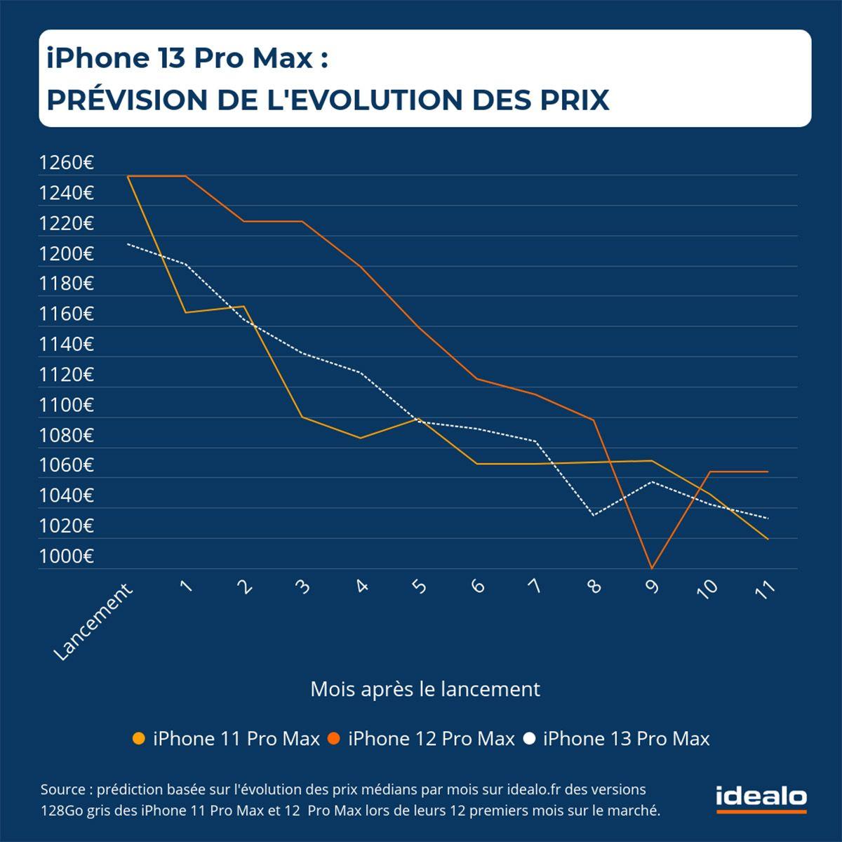 idealo iphone 13 pro max
