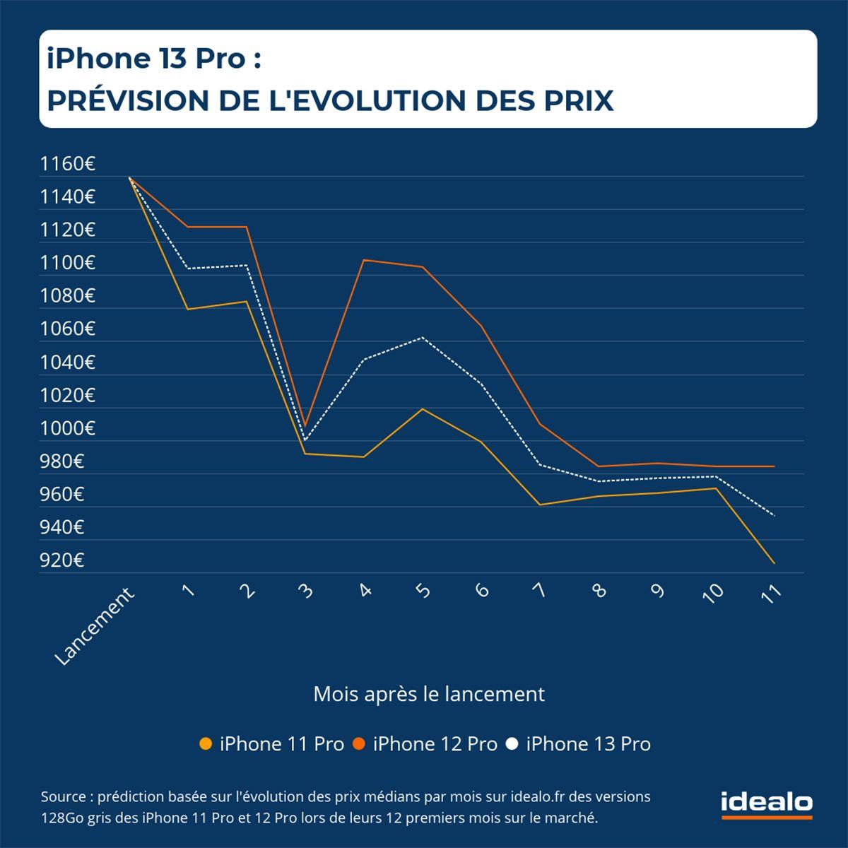 idealo iphone 13 pro