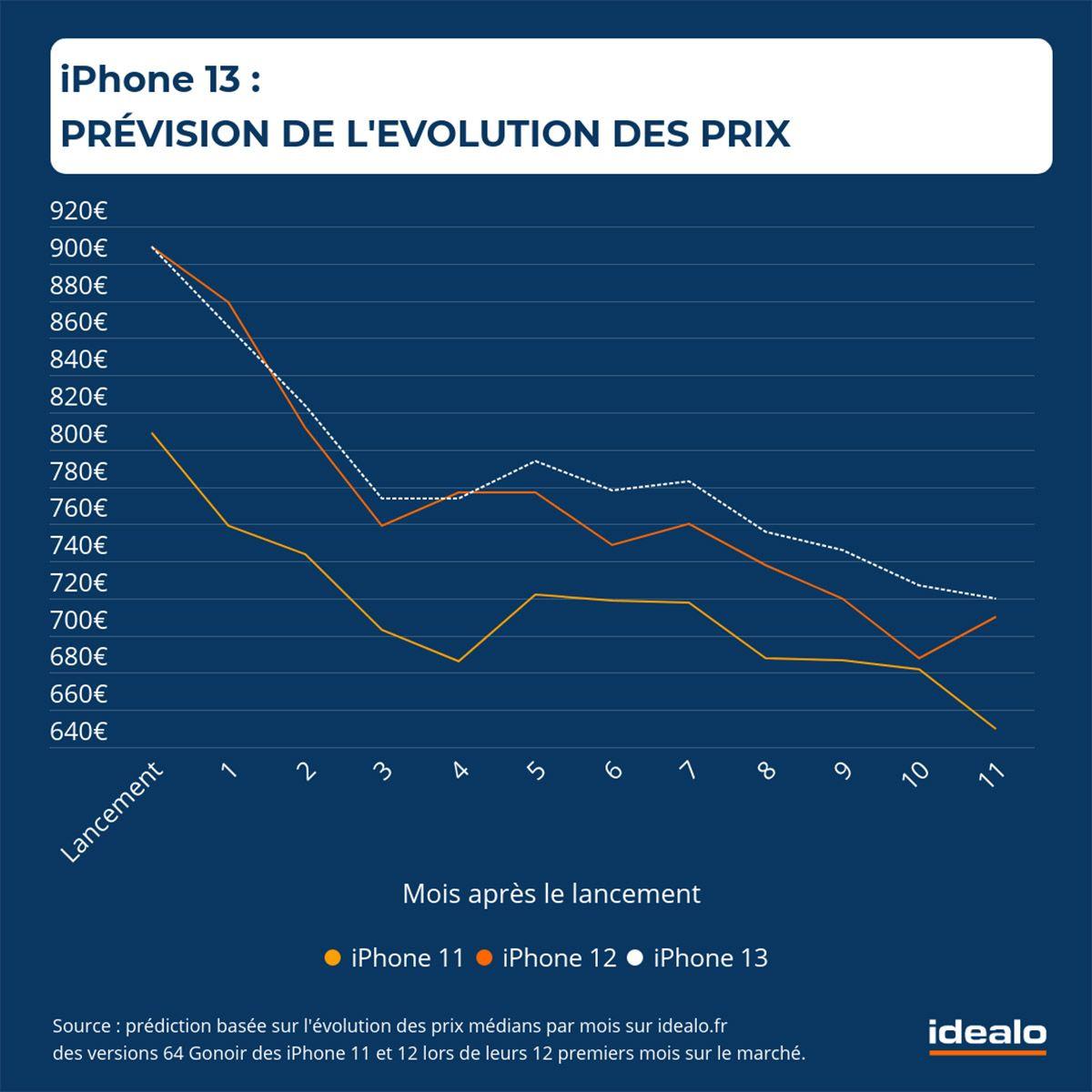 idealo iphone 13