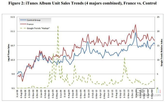 IFPI-etude-effet-hadopi-vente-albums-itunes