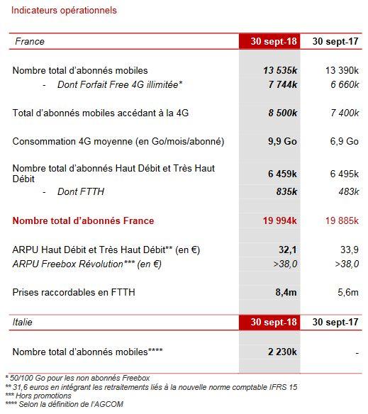 Iliad-resultats-T3-2018