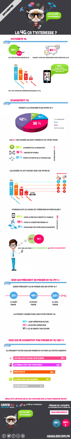 Infographie 4G