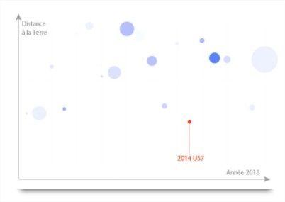 infographie astéroides 2018