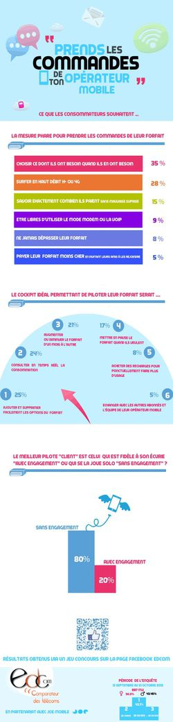 Infographie attente clients mobiles