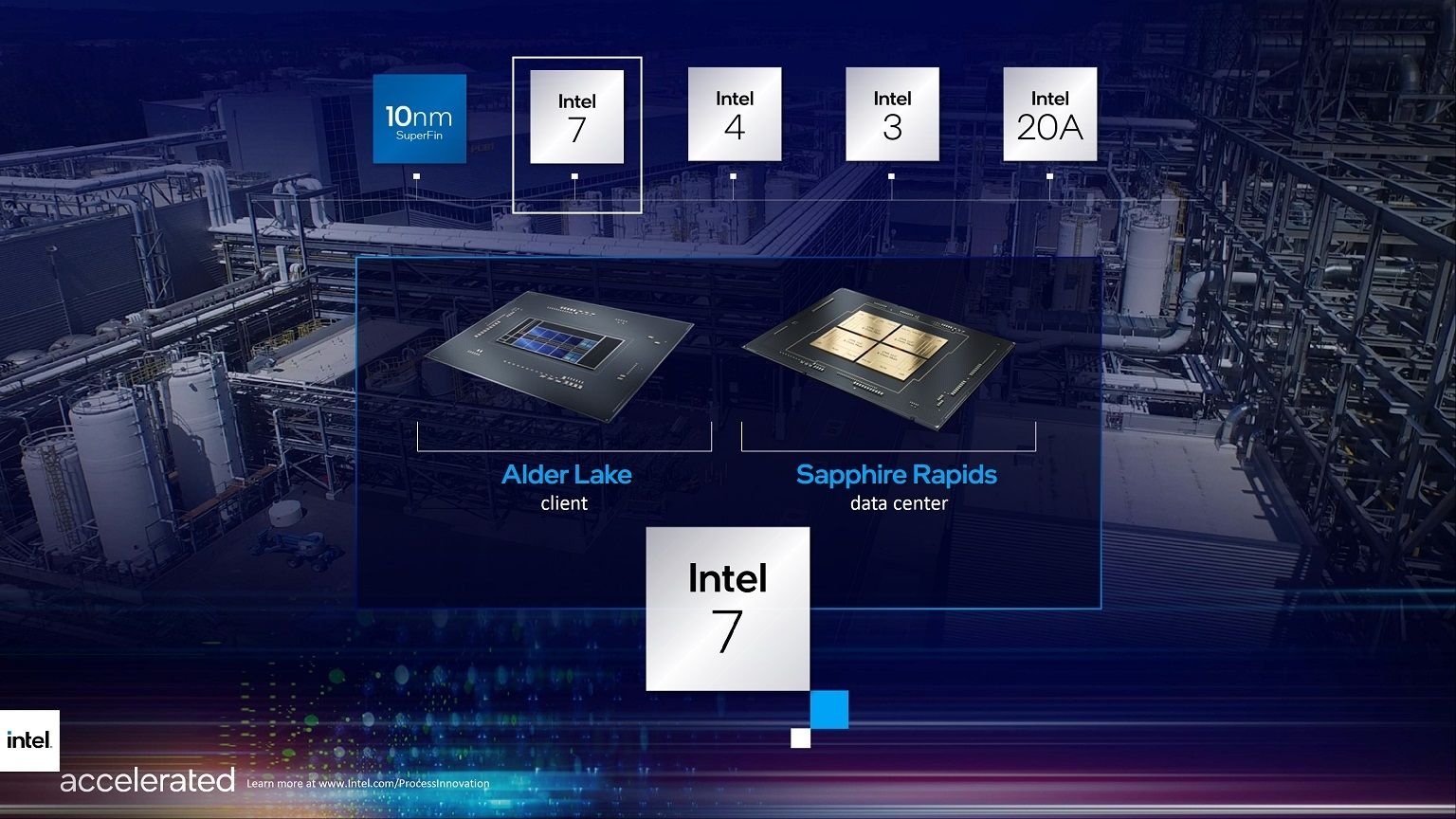 Intel 7 Alder Lake Sapphire Rapids