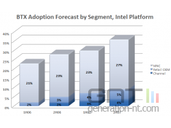 Intel adoption format btx small