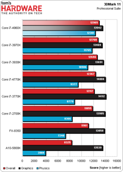 Intel Core i7-4960X test benchmark 1