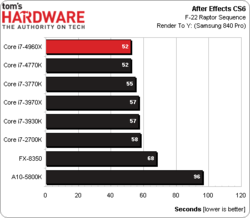 Intel Core i7-4960X test benchmark 3