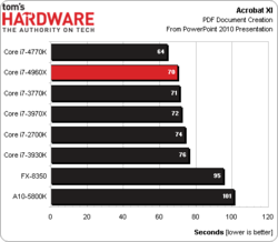 Intel Core i7-4960X test benchmark 5