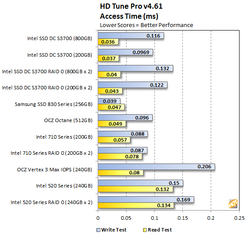 Intel DC S3700 test 2