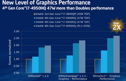 Intel Haswell solutions graphiques 4