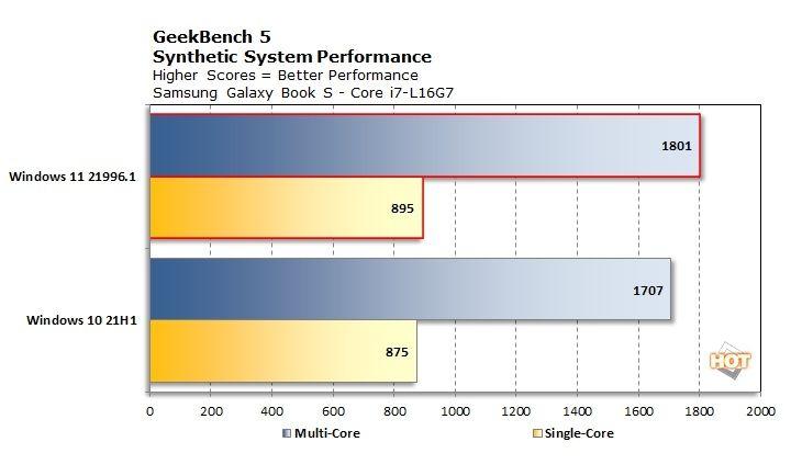 Intel Lakefield Windows 11 benchmark