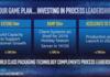Intel : Ice Lake en 10 nm pour serveurs en 2020, la gravure en 7 nm dès 2021 !