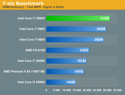 Intel Sandy Bridge E test 2