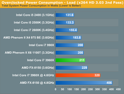 Intel Sandy Bridge E test 6