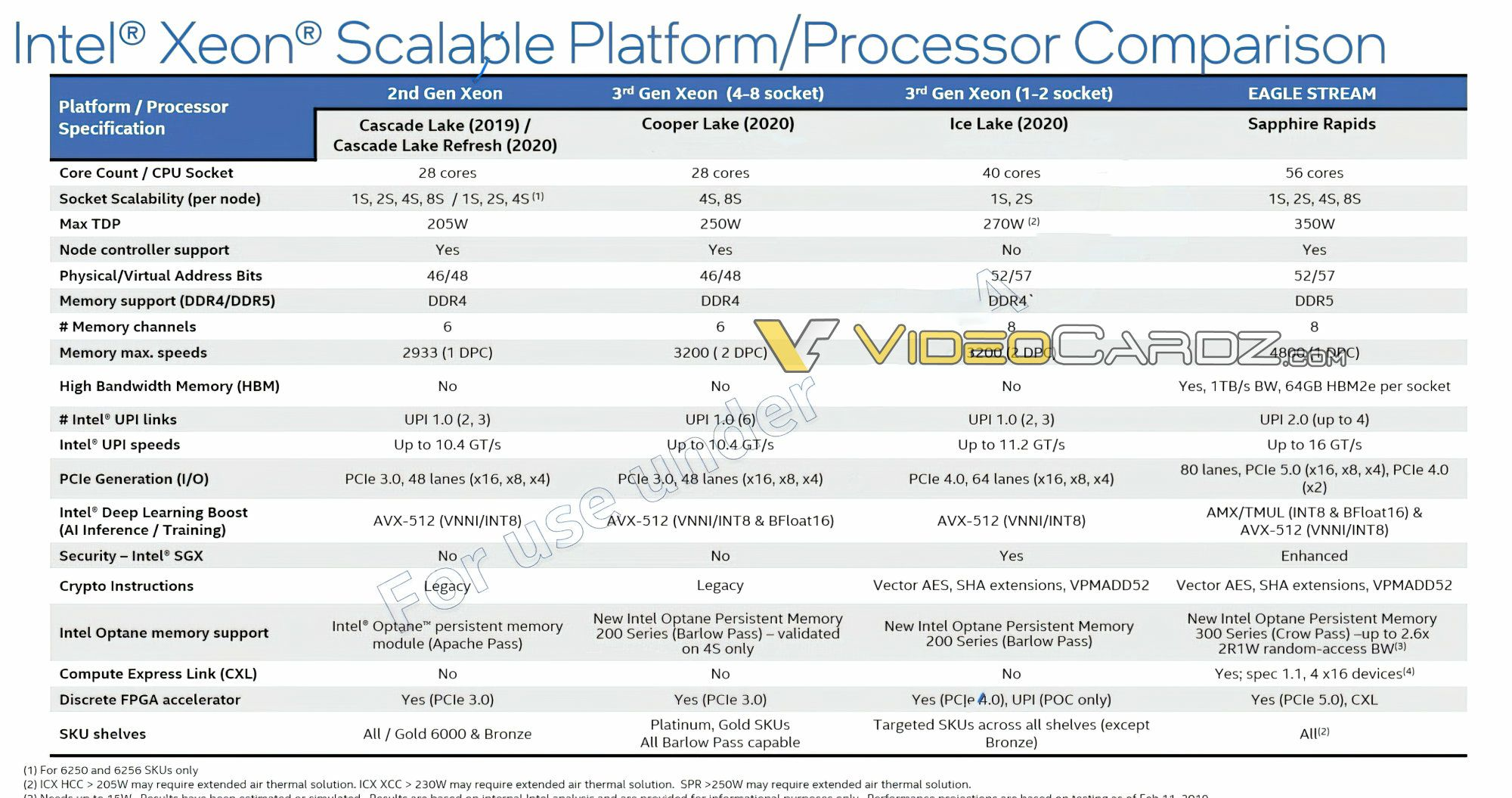 Procesador de servidor Intel Sapphire Rapids SP