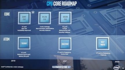Intel Sunny Cove roadmap