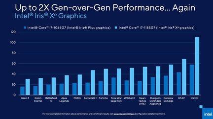 Intel Tiger Lake 13