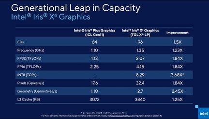 Intel Tiger Lake 15