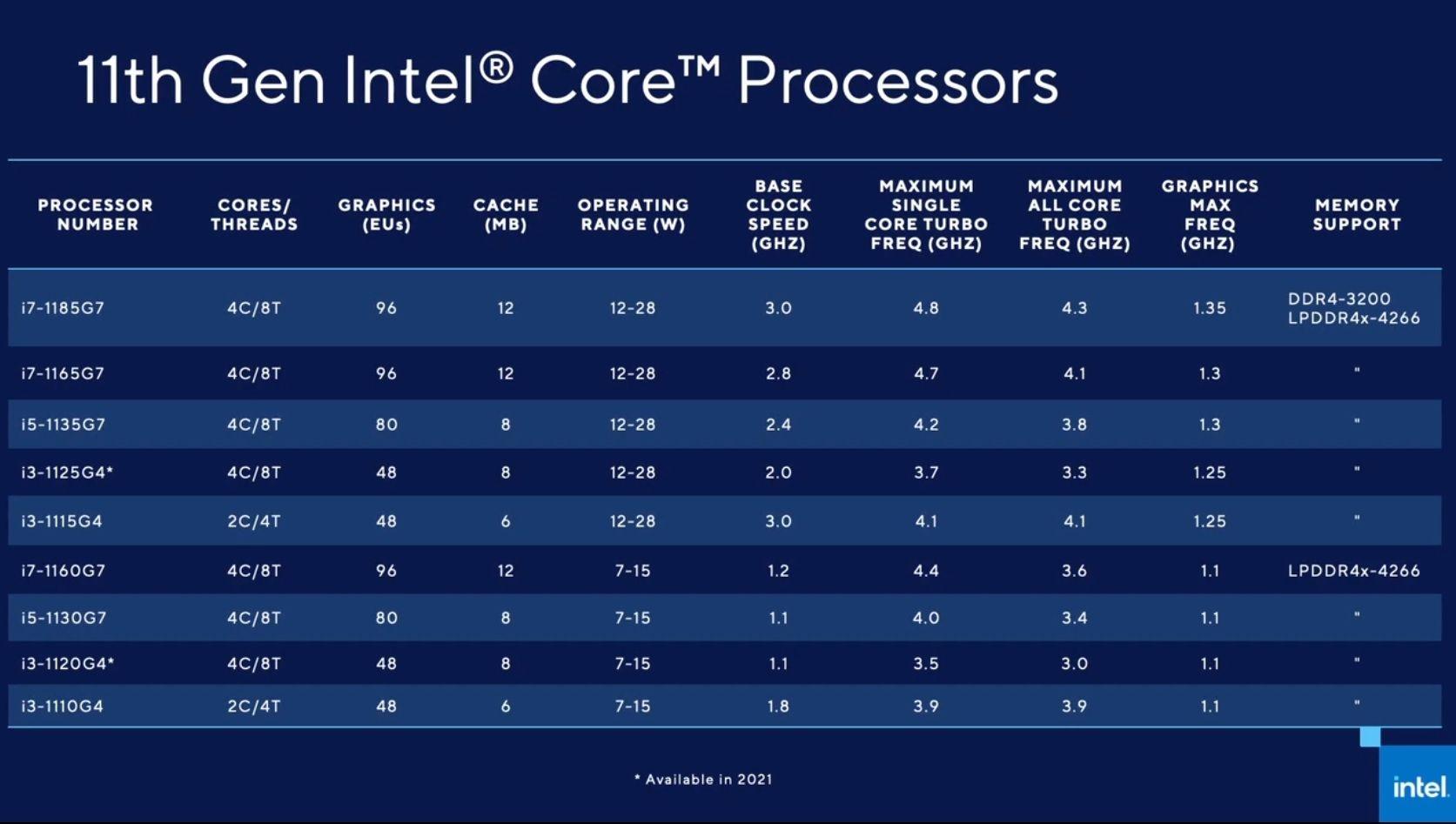 Intel Tiger Lake 18