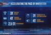 Intel Tiger Lake en 10 nm : première apparition en benchmark