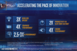 Intel Tiger Lake perfs