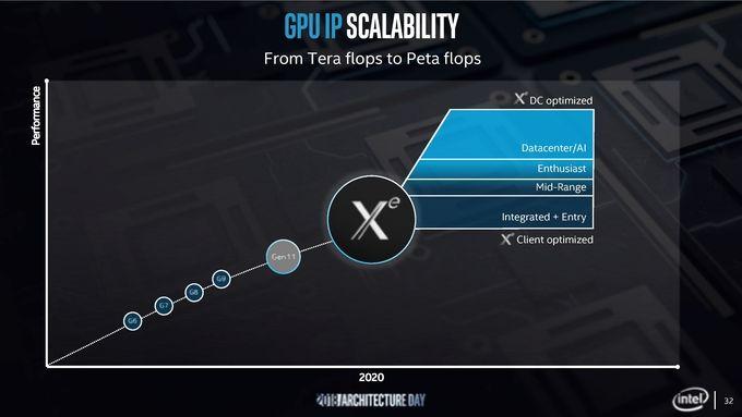 Intel Xe architecture