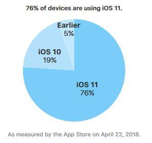iOS-11-taux-adoption-avril-2018
