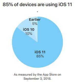 iOS-11-taux-adoption-septembre-2018
