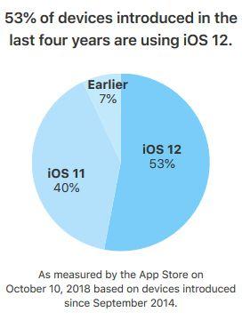 iOS-12-taux-adoption-appareils-4-ans