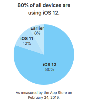 ios-12-taux-adoption-apple