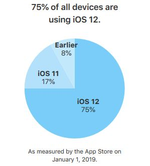 iOS-12-taux-adoption-janvier-2019