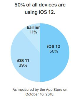 iOS-12-taux-adoption-tous-les-appareils