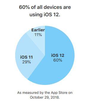 iOS-12-taux-adoption