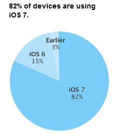 iOS-7-taux-adoption