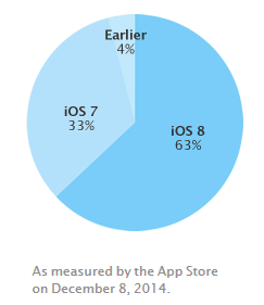 iOS-8-taux-adoption-dec-2014