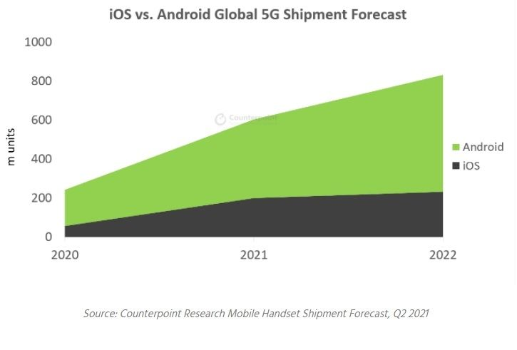 iOS Android smartphone 5G Counterpoint Research