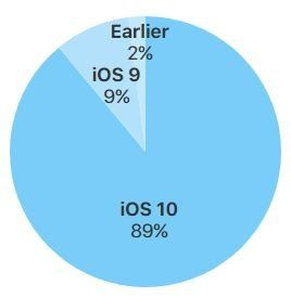 ios-repartition-sept-2017