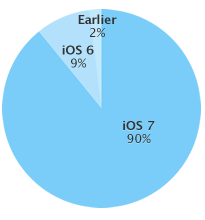 iOS-taux-adoption-version-juillet-2014