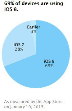 iOS-taux-adoption-versions