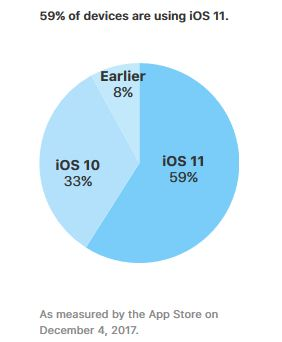 iOS-versions-taux-adoption