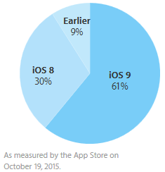 iOS9-taux-adoption