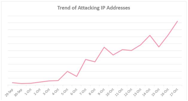 IoTroop-adresses-IP-attaques-tendance